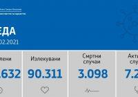 34 новозаболени во Куманово