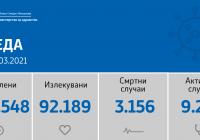 Регистрирани 807 нови случаи на ковид-19, во Куманово 38