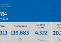 Во Куманово се регистрирани 69 нови случаи и двајца починати