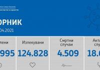 Куманово: 3 починати лица и 87 нови случаи на КОВИД-19